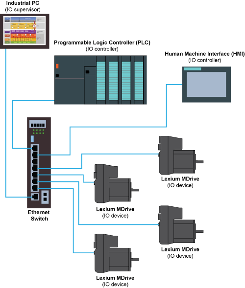 Example EtherNet/IP network using Lexium MDrive products